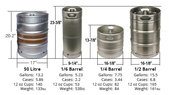 Beer Keg Sizes Available